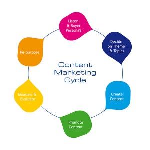Inbound marketing process
